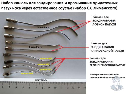 Набор канюль для зондирования и промывания придаточных пазух носа через естественные соустья.